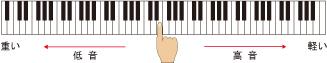 3センサースケーリングハンマーアクション鍵盤